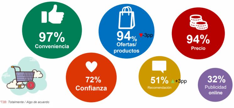 Motivos de compra ecommerce
