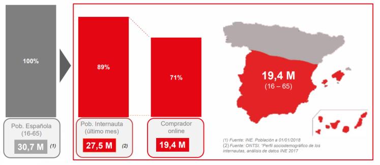 datos ecommerce España 2018